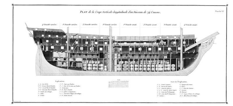 Plan de la coupe verticale-longitudinale d'un vaisseau de 74 canons